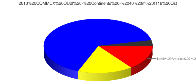 2013 CQMMDX OU2I - Continents - 40 m (116 Qs)